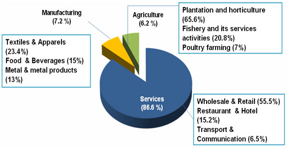 Census-Establishments-Enterprises